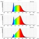 LED-Vollspektrum Tageslichtlampe Duo-Light | 12 Watt